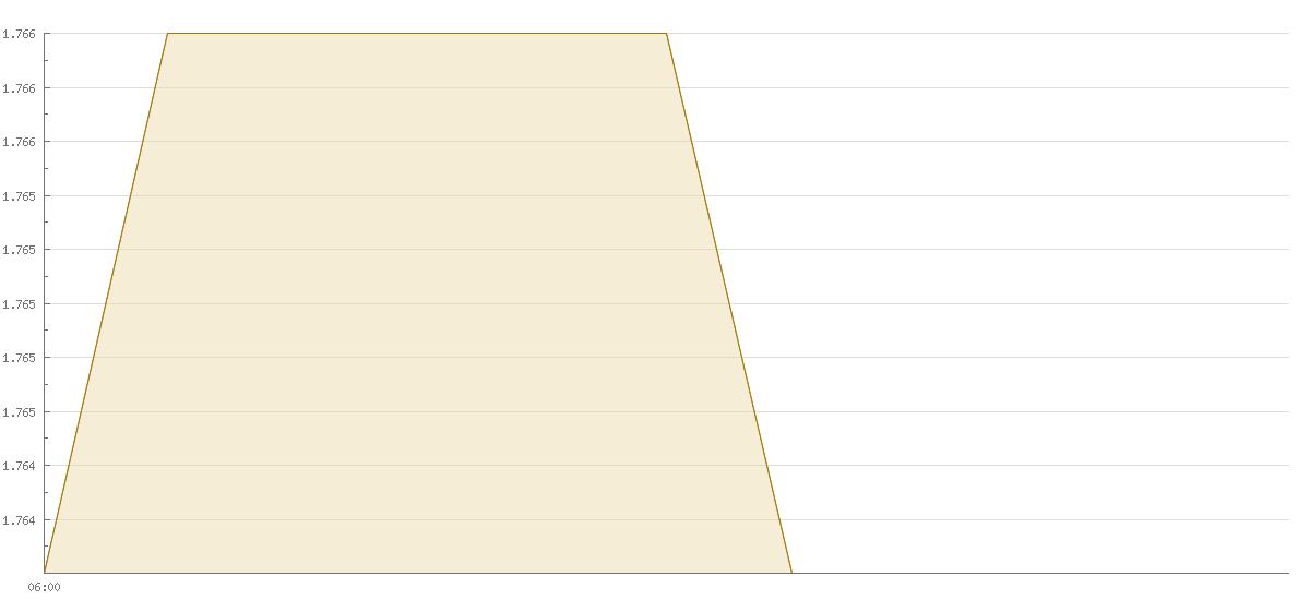 aktueller goldpreis gramm 333