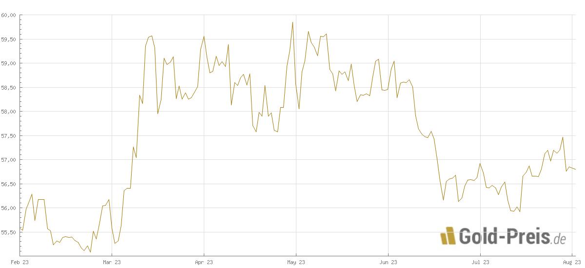 goldpreis gramm 999 euro